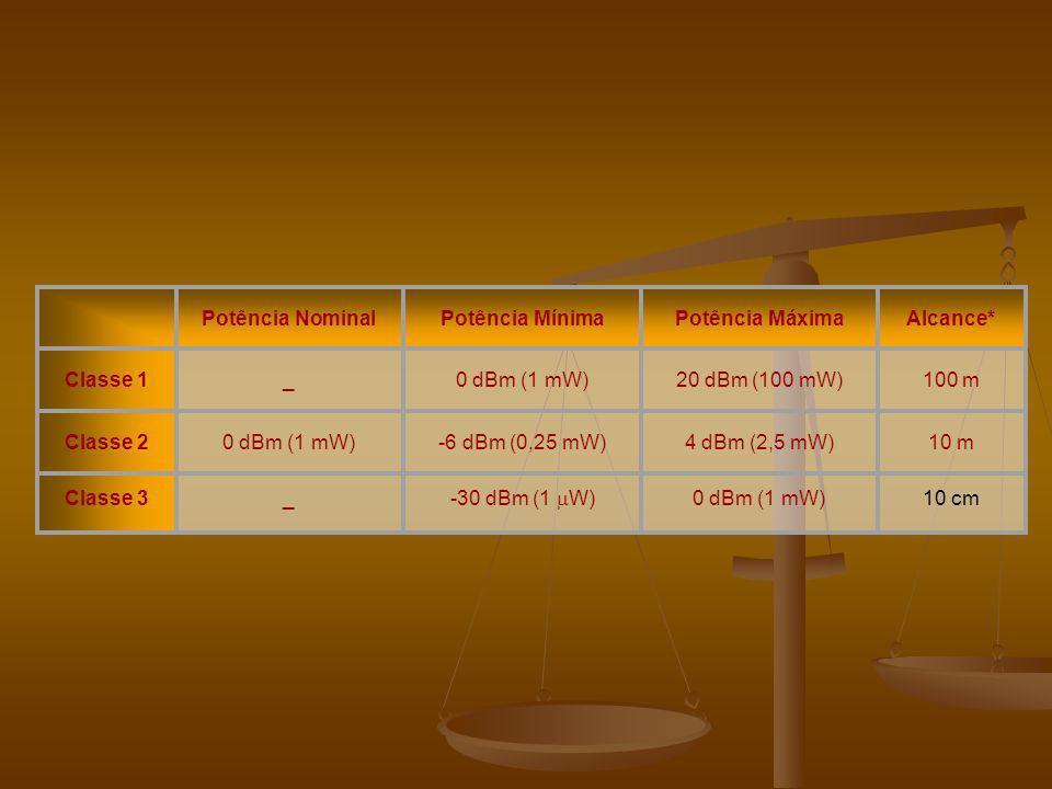 Potência NominalPotência MínimaPotência MáximaAlcance* Classe 1_0 dBm (1 mW)20 dBm (100 mW)100 m Classe 20 dBm (1 mW)-6 dBm (0,25 mW)4 dBm (2,5 mW)10