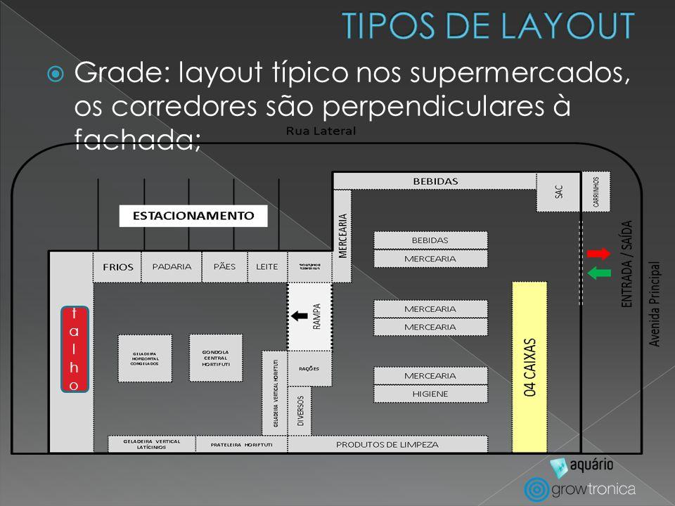 Grade: layout típico nos supermercados, os corredores são perpendiculares à fachada; talhotalho