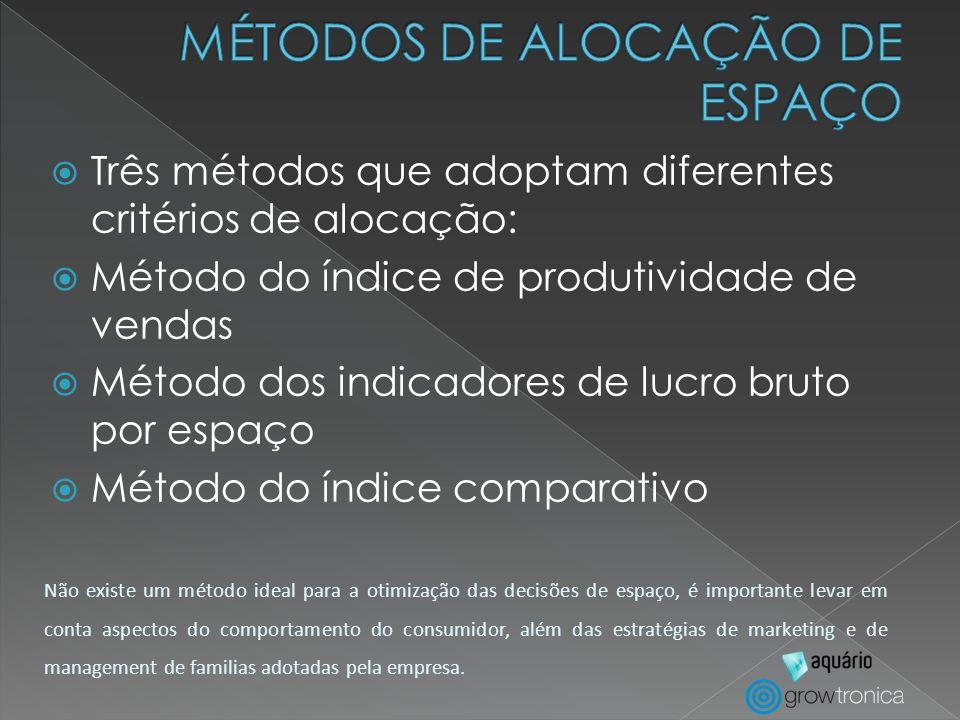 Três métodos que adoptam diferentes critérios de alocação: Método do índice de produtividade de vendas Método dos indicadores de lucro bruto por espaç