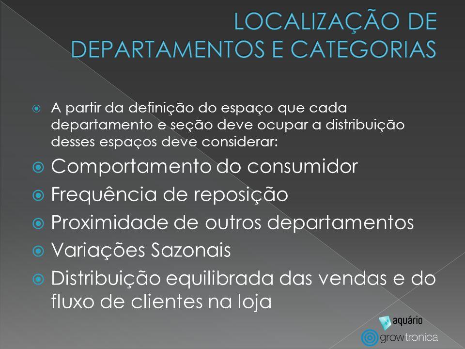 A partir da definição do espaço que cada departamento e seção deve ocupar a distribuição desses espaços deve considerar: Comportamento do consumidor F