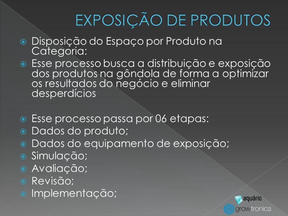 Disposição do Espaço por Produto na Categoria: Esse processo busca a distribuição e exposição dos produtos na gôndola de forma a optimizar os resultad