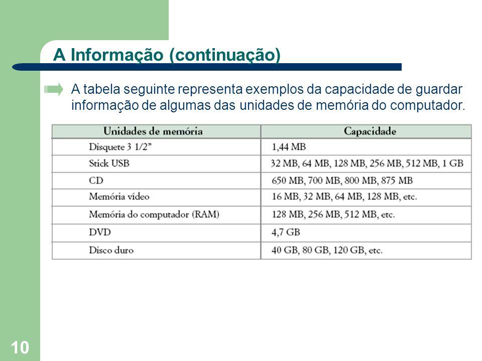 10 A Informação (continuação) A tabela seguinte representa exemplos da capacidade de guardar informação de algumas das unidades de memória do computad