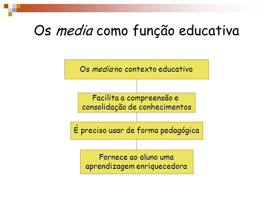 Os media como função educativa Os media no contexto educativo É preciso usar de forma pedagógica Fornece ao aluno uma aprendizagem enriquecedora Facil