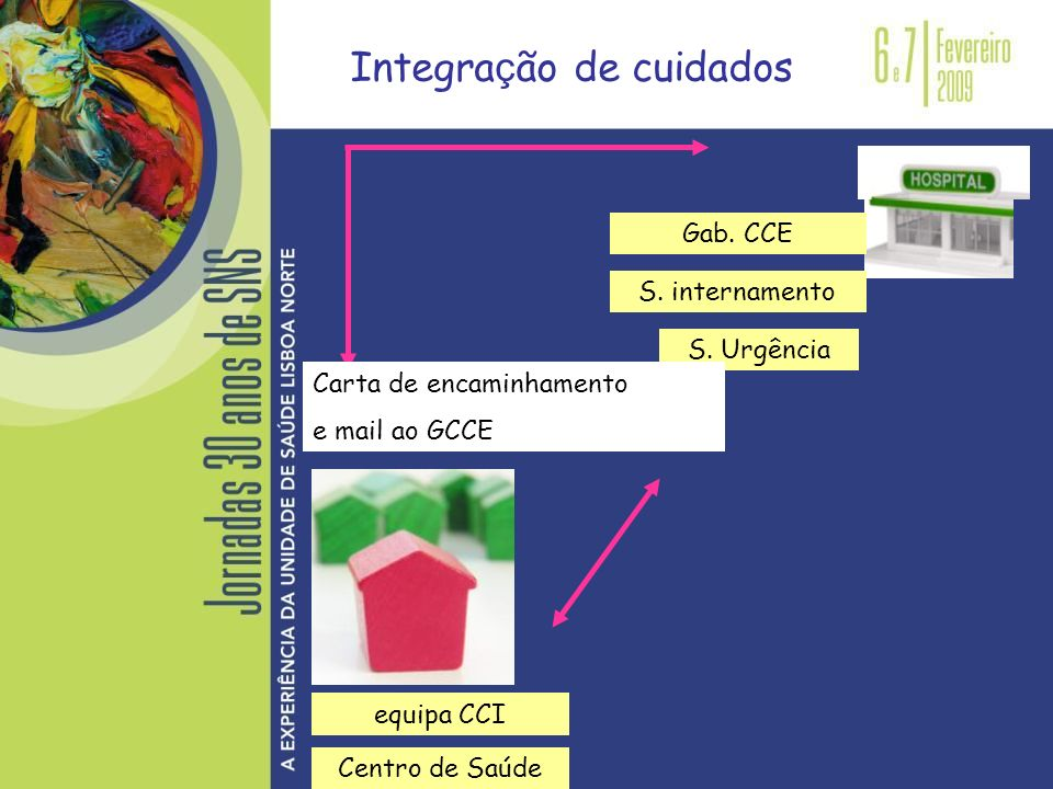 Integra ç ão de cuidados equipa CCI S. internamento S. Urgência Gab. CCE Carta de encaminhamento e mail ao GCCE Centro de Saúde