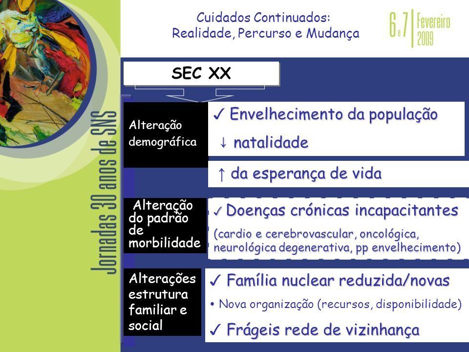 SEC XX Alteração demográfica Envelhecimento da população natalidade natalidade Alterações estrutura familiar e social da esperança de vida da esperanç