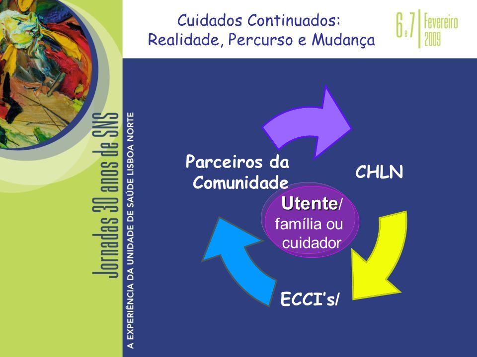 Cuidados Continuados: Realidade, Percurso e Mudança CHLN ECCIs / Parceiros da Comunidade Utente Utente / família ou cuidador