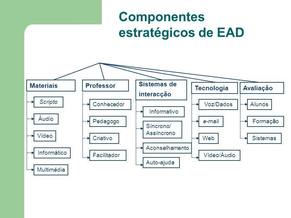 Componentes estratégicos de EAD Sistemas de interacção TecnologiaAvaliação Materiais Scripto Áudio Vídeo Informático Multimédia Professor Conhecedor P