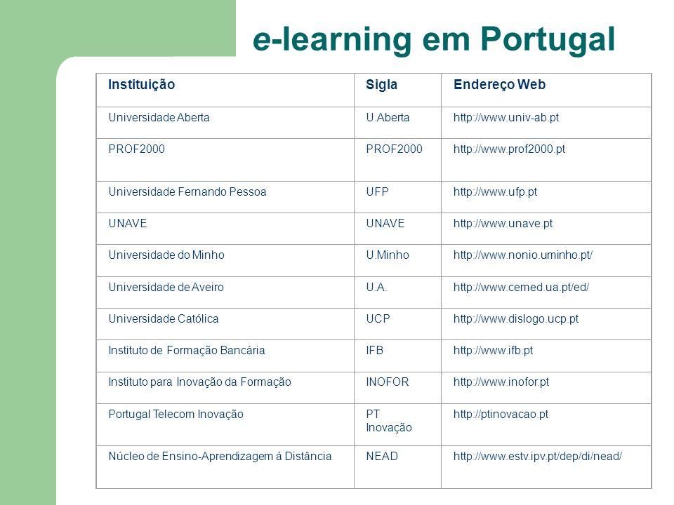 e-learning em Portugal InstituiçãoSiglaEndereço Web Universidade AbertaU.Abertahttp://www.univ-ab.pt PROF2000 http://www.prof2000.pt Universidade Fern