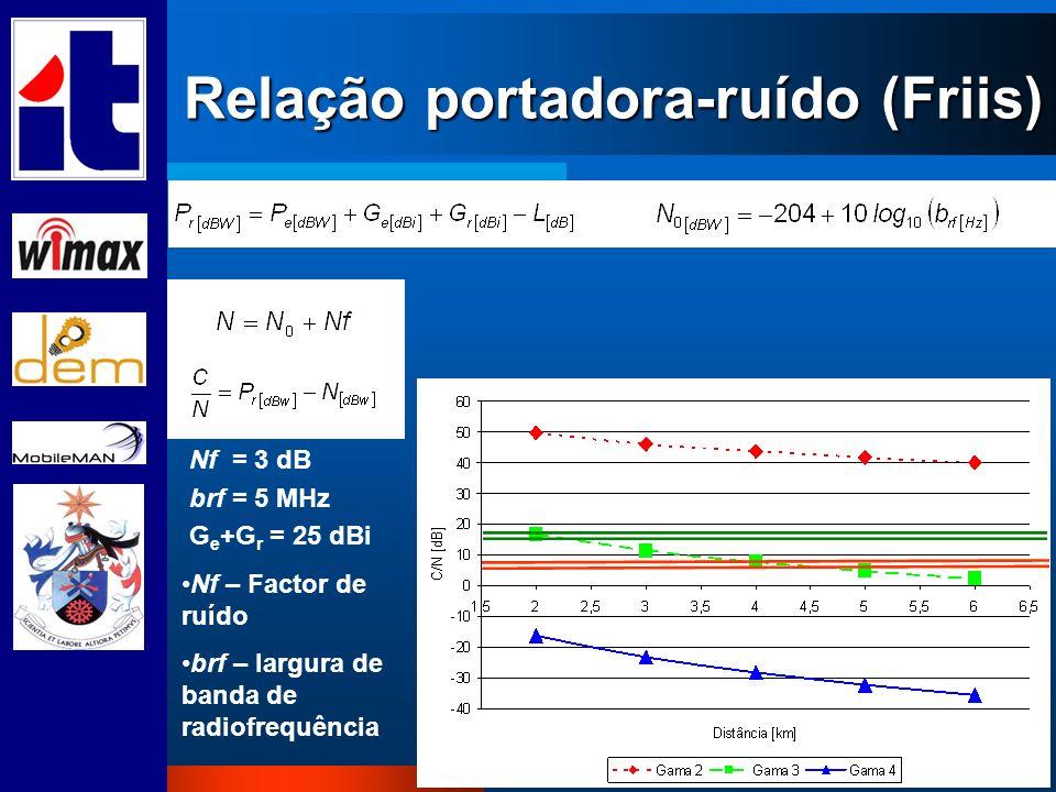 Relação portadora-ruído (Friis) Nf = 3 dB brf = 5 MHz G e +G r = 25 dBi Nf – Factor de ruído brf – largura de banda de radiofrequência