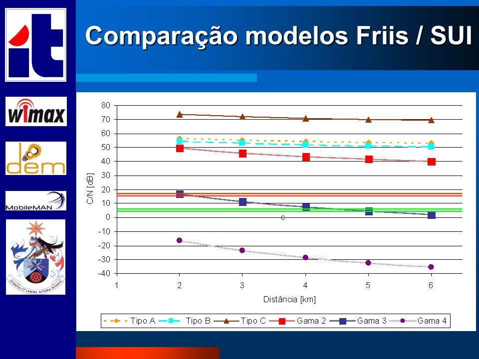 Comparação modelos Friis / SUI
