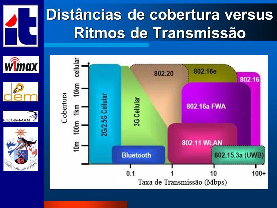 Distâncias de cobertura versus Ritmos de Transmissão