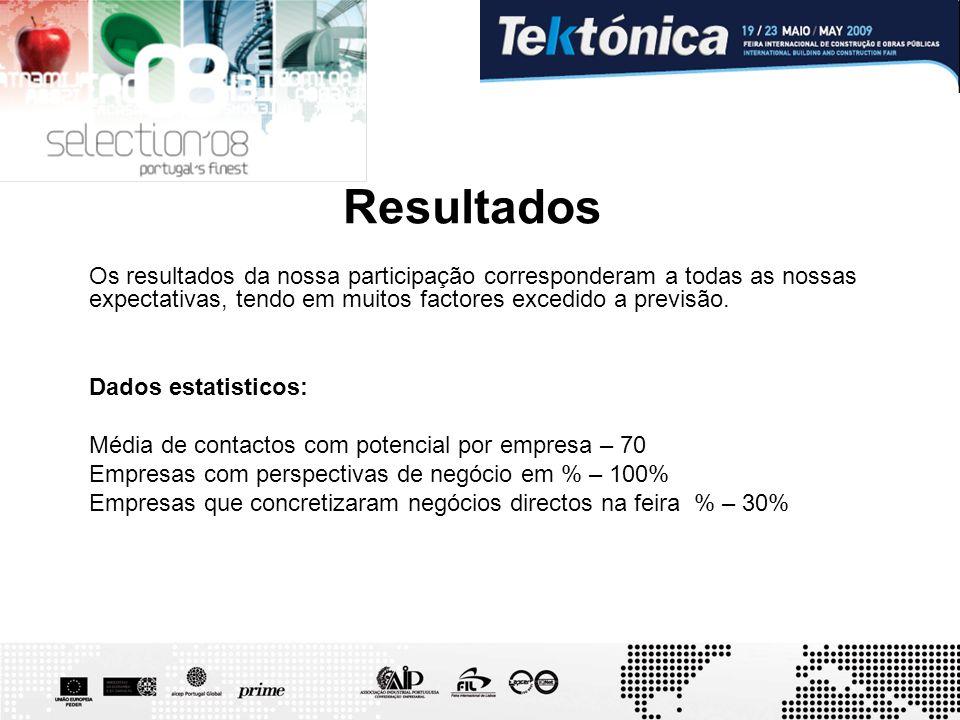Resultados Os resultados da nossa participação corresponderam a todas as nossas expectativas, tendo em muitos factores excedido a previsão. Dados esta