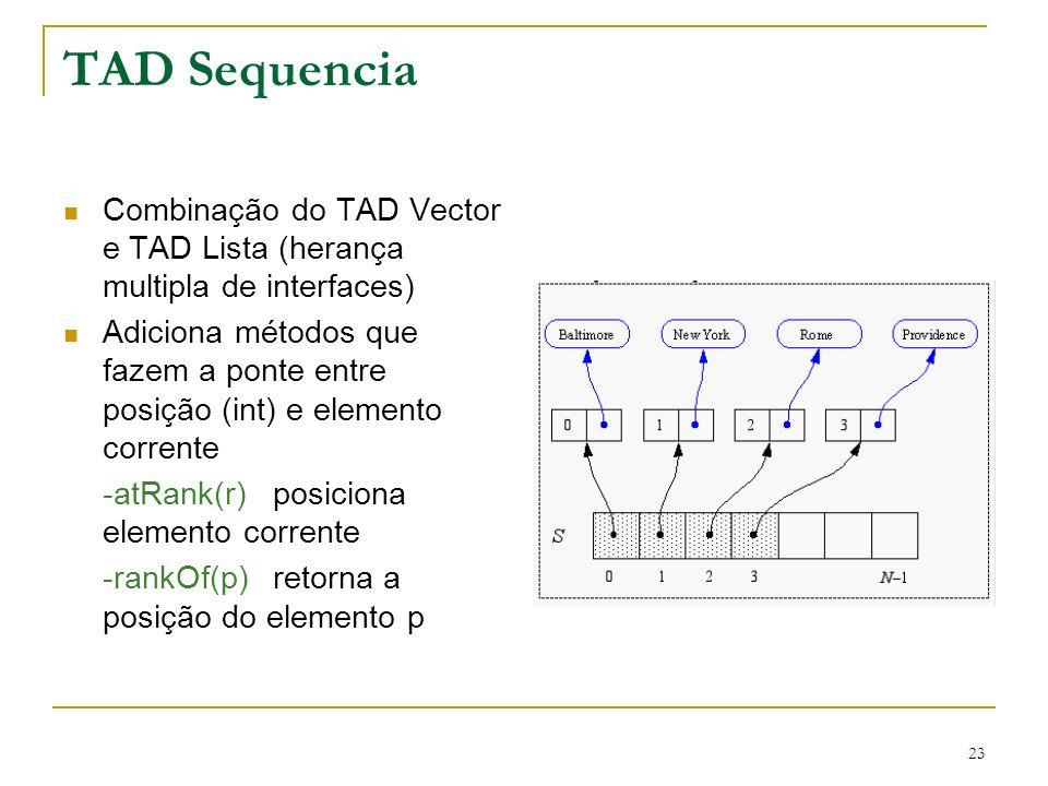 23 TAD Sequencia Combinação do TAD Vector e TAD Lista (herança multipla de interfaces) Adiciona métodos que fazem a ponte entre posição (int) e elemen