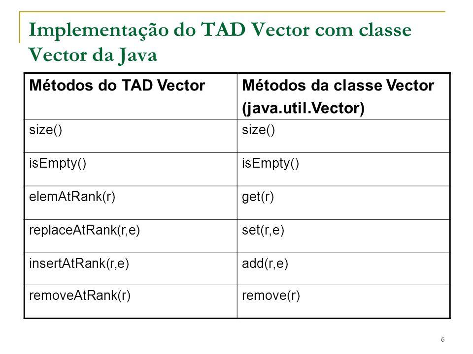 6 Implementação do TAD Vector com classe Vector da Java Métodos do TAD VectorMétodos da classe Vector (java.util.Vector) size() isEmpty() elemAtRank(r