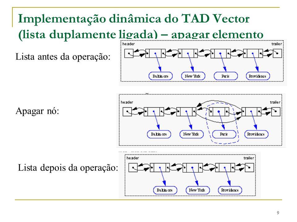10 Implementação dinâmica do TAD Vector (lista duplamente ligada) – apagar elemento public Object removeAtRank (int rank) throws BoundaryViolationException { if (rank size()-1) throw new BoundaryViolationException(Invalid rank.); DLNode node = nodeAtRank(rank); // node to be removed DLNode next = node.getNext(); // node before it DLNode prev = node.getPrev(); // node after it prev.setNext(next); next.setPrev(prev); size--; return node.getElement(); // returns the element of the // deleted node }