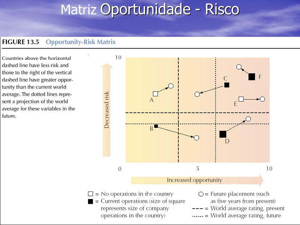 15 Oportunidade - Risco Matriz Oportunidade - Risco