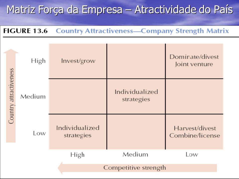 16 Matriz Força da Empresa – Atractividade do País