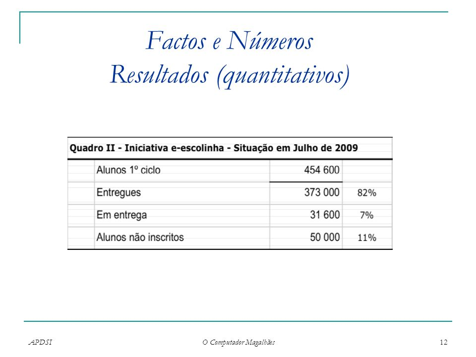 APDSI O Computador Magalhães 12 Factos e Números Resultados (quantitativos)
