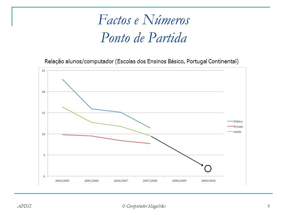 APDSI O Computador Magalhães 9 Factos e Números Ponto de Partida Relação alunos/computador (Escolas dos Ensinos Básico, Portugal Continental)