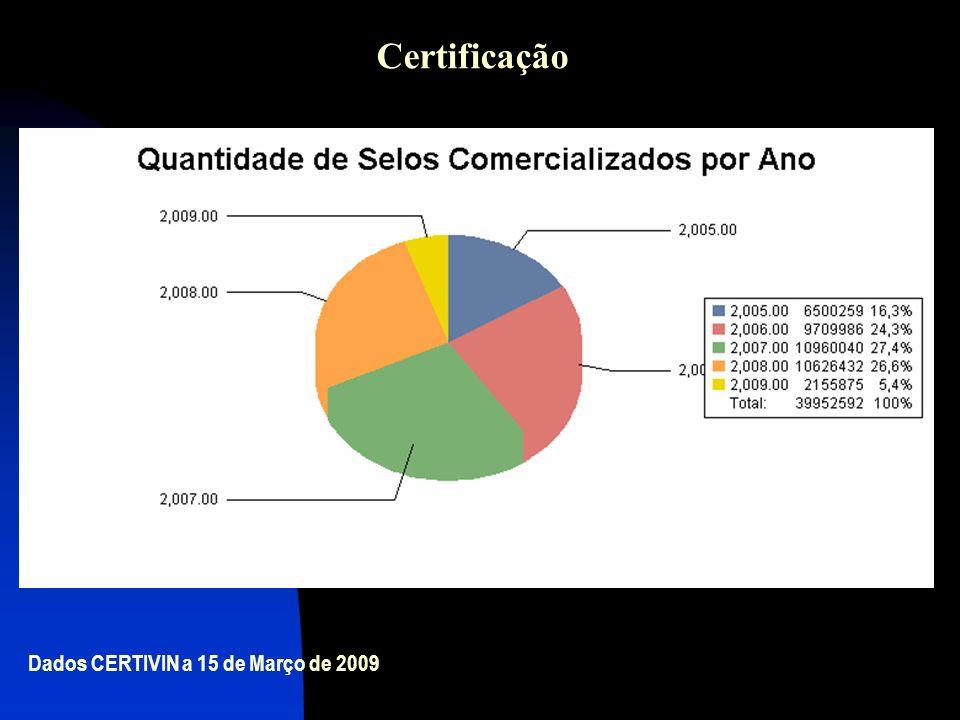 Dados CERTIVIN a 15 de Março de 2009 Certificação