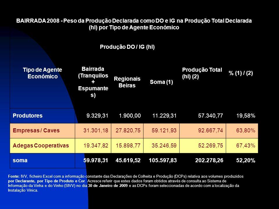BAIRRADA 2008 - Peso da Produção Declarada como DO e IG na Produção Total Declarada (hl) por Tipo de Agente Económico Tipo de Agente Económico Produçã