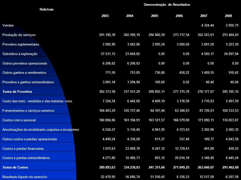 Rubricas Demonstração de Resultados 200320042005200620072008 Vendas 4.324,442.850,75 Prestação de serviços291.190,39282.590,19294.960,59273.717,54262.