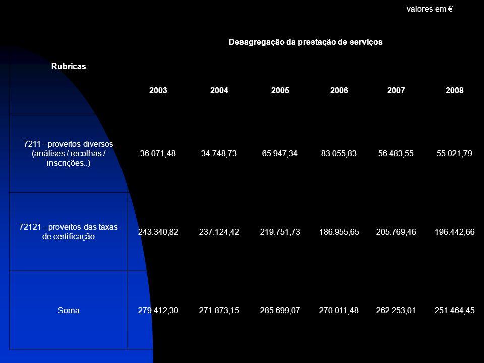 valores em Rubricas Desagregação da prestação de serviços 200320042005200620072008 7211 - proveitos diversos (análises / recolhas / inscrições..) 36.0