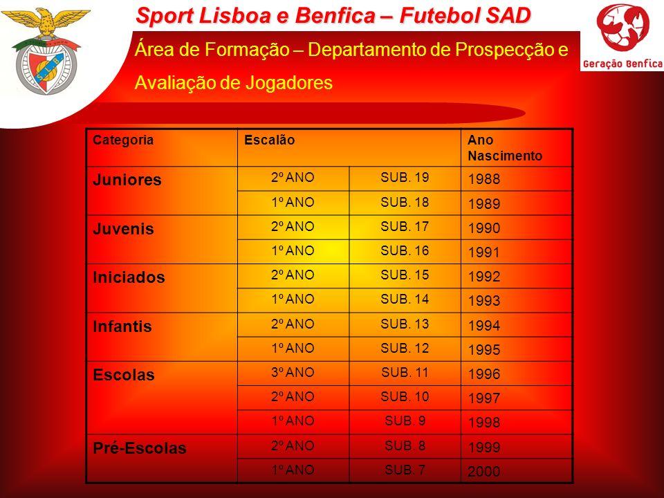 Sport Lisboa e Benfica – Futebol SAD Área de Formação – Departamento de Prospecção e Avaliação de Jogadores CategoriaEscalãoAno Nascimento Juniores 2º