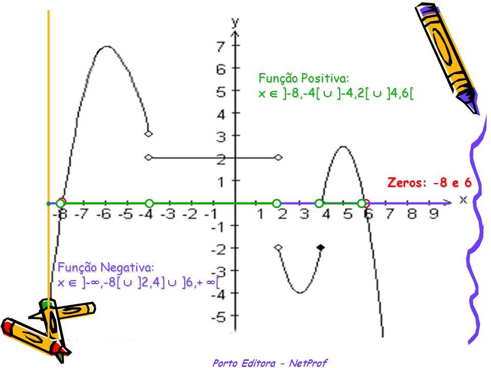 Porto Editora - NetProf Zeros: -8 e 6 Função Negativa: x ]-,-8[ ]2,4] ]6,+ [ x ]-,-8[ ]2,4] ]6,+ [ Função Positiva: x ]-8,-4[ ]-4,2[ ]4,6[