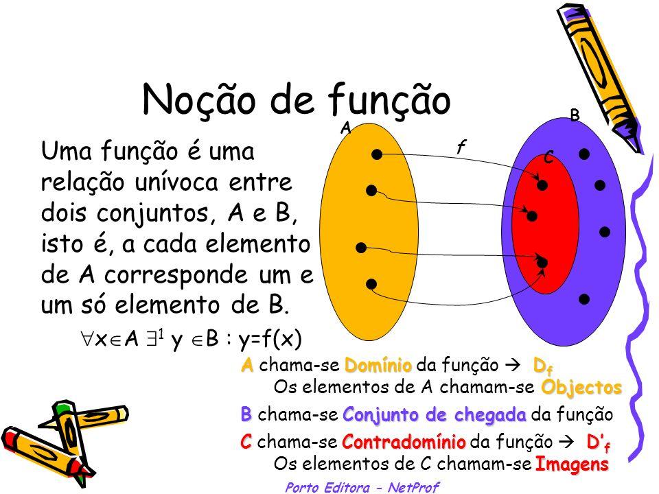Porto Editora - NetProf Noção de função Uma função é uma relação unívoca entre dois conjuntos, A e B, isto é, a cada elemento de A corresponde um e um