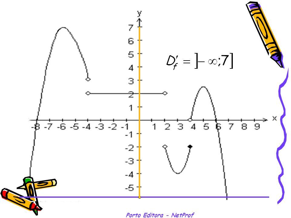 Estudo de uma função: Zeros e Sinal Zero Zero de uma função é um objecto (x) cuja imagem é nula.