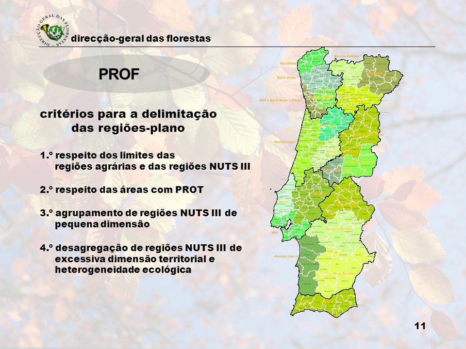 direcção-geral das florestas 11 PROF critérios para a delimitação das regiões-plano 1.º respeito dos limites das regiões agrárias e das regiões NUTS I
