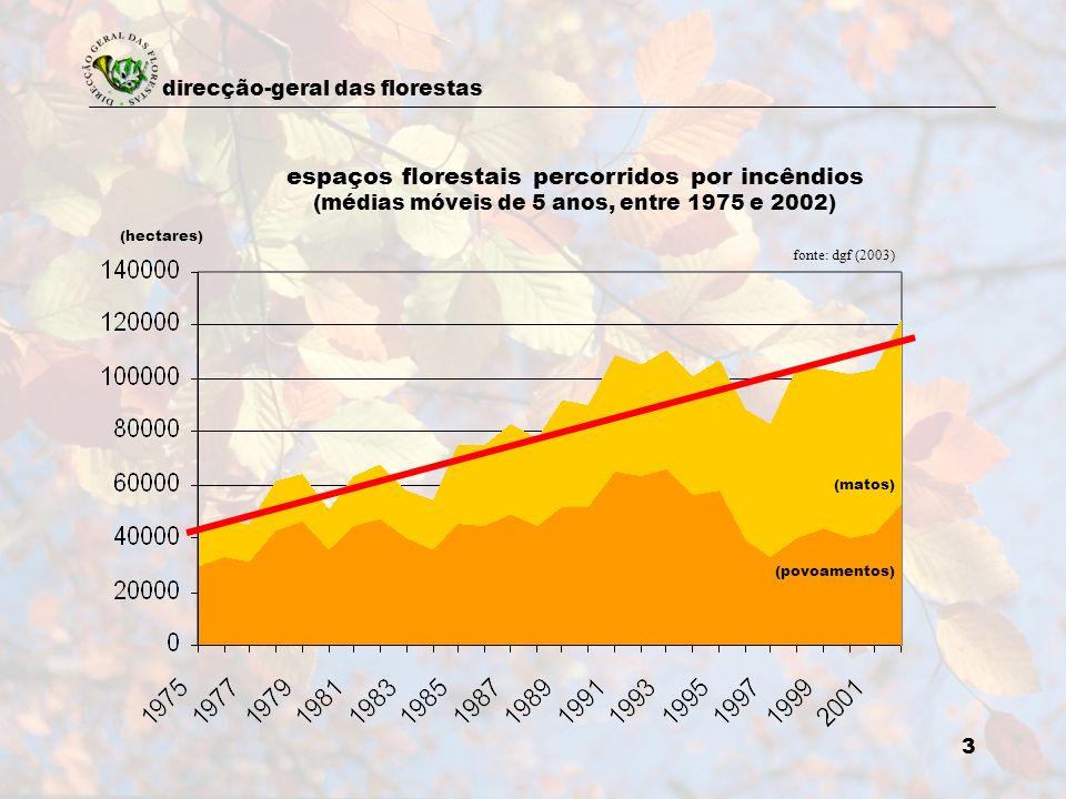 direcção-geral das florestas 3 espaços florestais percorridos por incêndios (médias móveis de 5 anos, entre 1975 e 2002) (povoamentos) (matos) (hectar