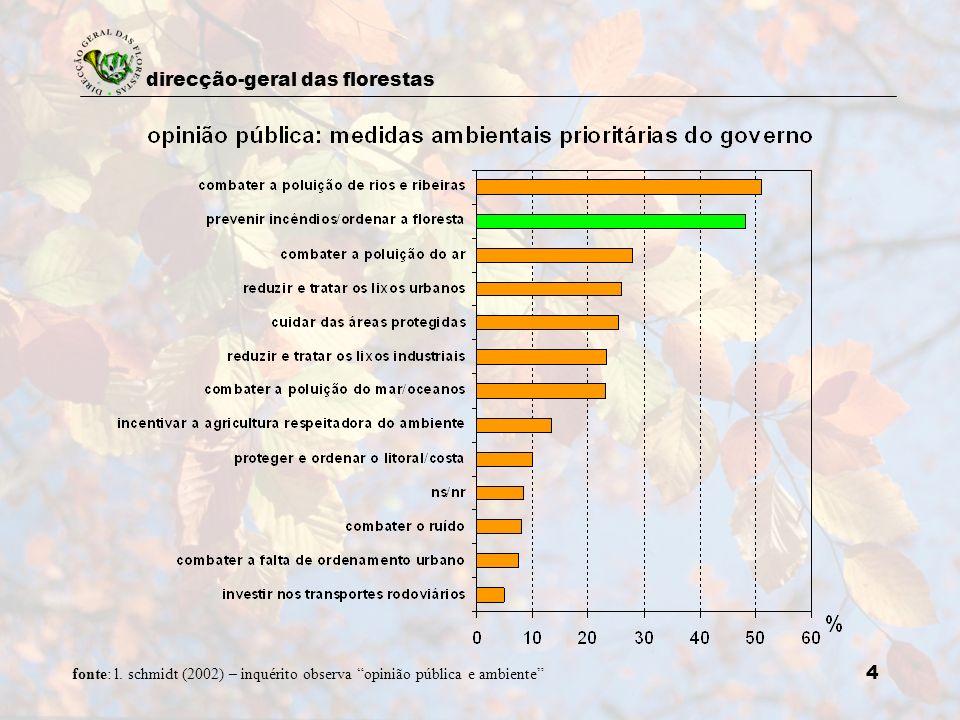 direcção-geral das florestas 4 fonte: l. schmidt (2002) – inquérito observa opinião pública e ambiente