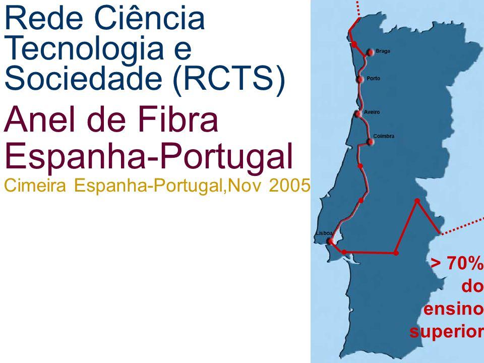 > 70% do ensino superior Rede Ciência Tecnologia e Sociedade (RCTS) Anel de Fibra Espanha-Portugal Cimeira Espanha-Portugal,Nov 2005