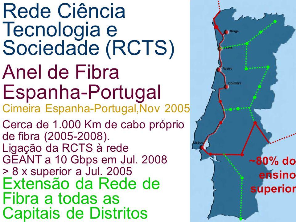 ~80% do ensino superior Rede Ciência Tecnologia e Sociedade (RCTS) Anel de Fibra Espanha-Portugal Cimeira Espanha-Portugal,Nov 2005 Cerca de 1.000 Km