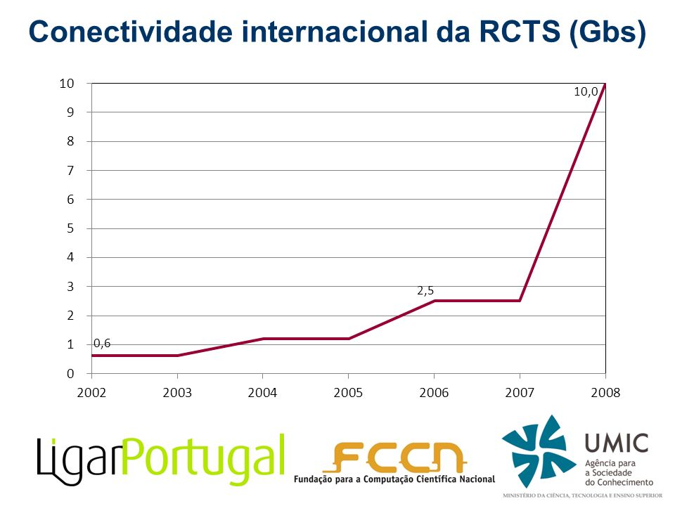 Conectividade internacional da RCTS (Gbs)