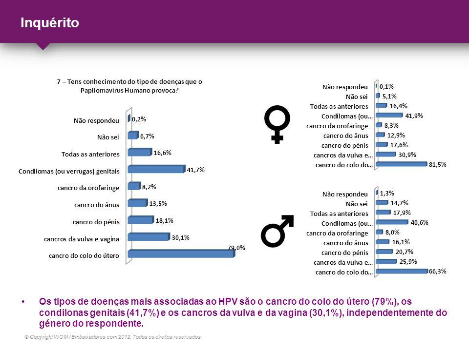 © Copyright WOM / Embaixadores.com 2012. Todos os direitos reservados. Inquérito Os tipos de doenças mais associadas ao HPV são o cancro do colo do út