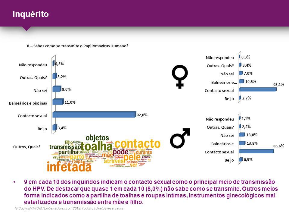 © Copyright WOM / Embaixadores.com 2012. Todos os direitos reservados. Inquérito 9 em cada 10 dos inquiridos indicam o contacto sexual como o principa
