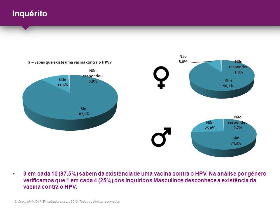 © Copyright WOM / Embaixadores.com 2012. Todos os direitos reservados. Inquérito 9 em cada 10 (87,5%) sabem da existência de uma vacina contra o HPV.