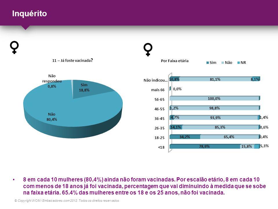© Copyright WOM / Embaixadores.com 2012. Todos os direitos reservados. Inquérito 8 em cada 10 mulheres (80,4%) ainda não foram vacinadas. Por escalão
