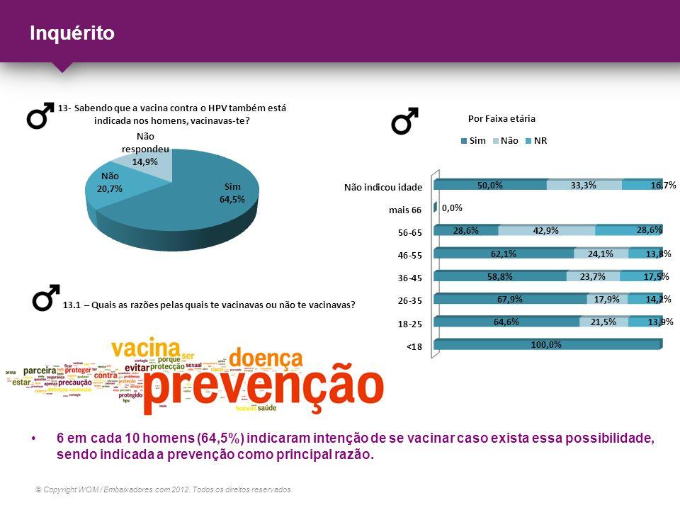 © Copyright WOM / Embaixadores.com 2012. Todos os direitos reservados. Inquérito 6 em cada 10 homens (64,5%) indicaram intenção de se vacinar caso exi