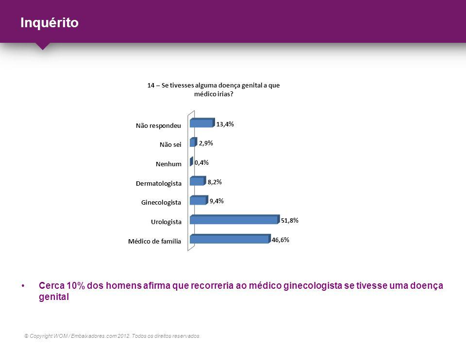 © Copyright WOM / Embaixadores.com 2012. Todos os direitos reservados. Inquérito Cerca 10% dos homens afirma que recorreria ao médico ginecologista se