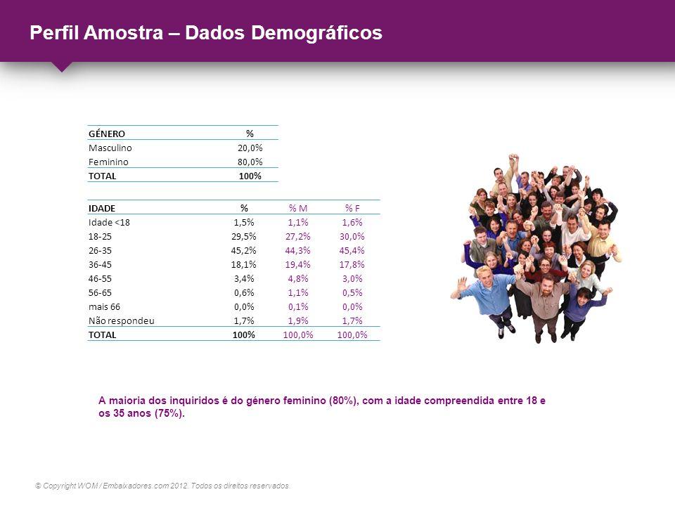 © Copyright WOM / Embaixadores.com 2012. Todos os direitos reservados. Perfil Amostra – Dados Demográficos GÉNERO% Masculino20,0% Feminino80,0% TOTAL1