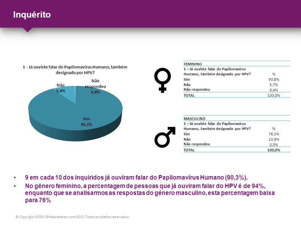 © Copyright WOM / Embaixadores.com 2012. Todos os direitos reservados. Inquérito 9 em cada 10 dos inquiridos já ouviram falar do Papilomavírus Humano