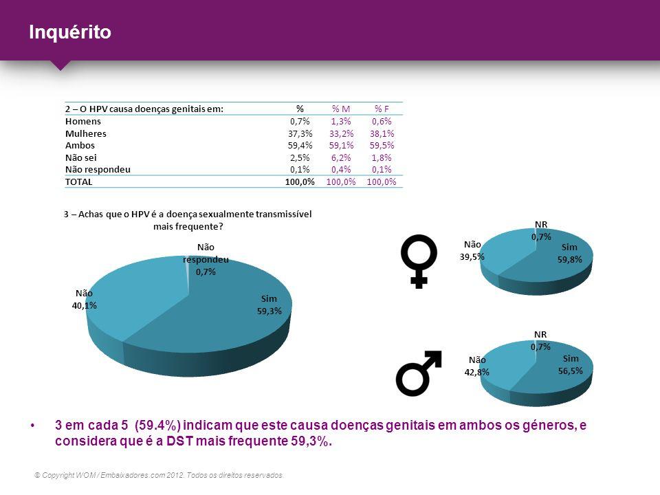 © Copyright WOM / Embaixadores.com 2012. Todos os direitos reservados. Inquérito 3 em cada 5 (59.4%) indicam que este causa doenças genitais em ambos