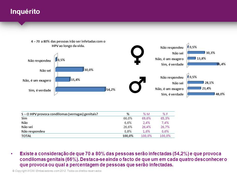 © Copyright WOM / Embaixadores.com 2012. Todos os direitos reservados. Inquérito Existe a consideração de que 70 a 80% das pessoas serão infectadas (5