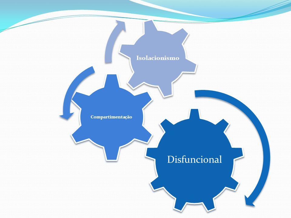 Cooperação Envolvimento ImplicaçãoAssertividade Motivação Acção