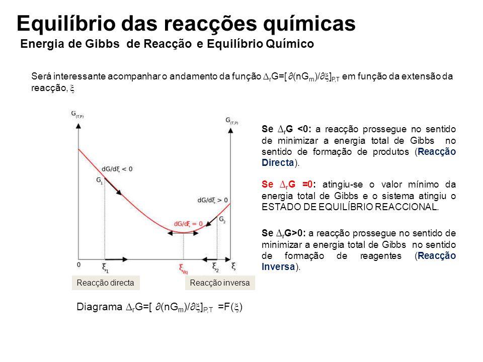 Energia de Gibbs de Reacção e Equilíbrio Químico Será interessante acompanhar o andamento da função r G=[ (nG m )/ ] P,T em função da extensão da reac