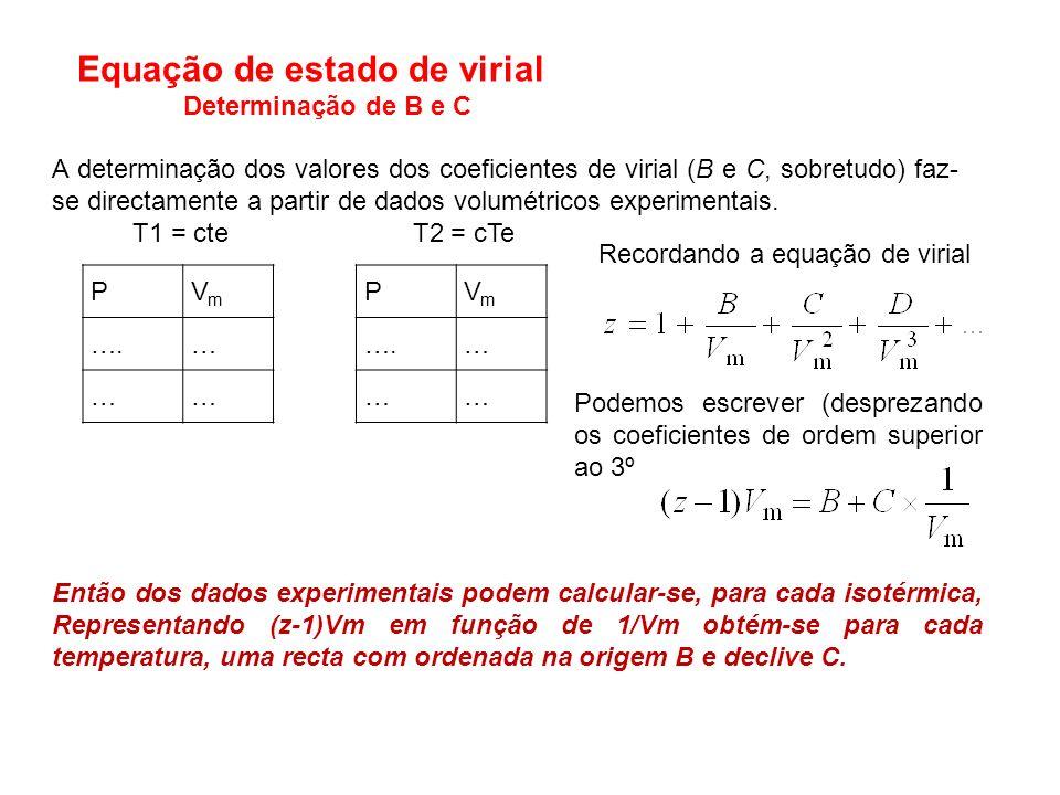 A determinação dos valores dos coeficientes de virial (B e C, sobretudo) faz- se directamente a partir de dados volumétricos experimentais. T1 = cte T